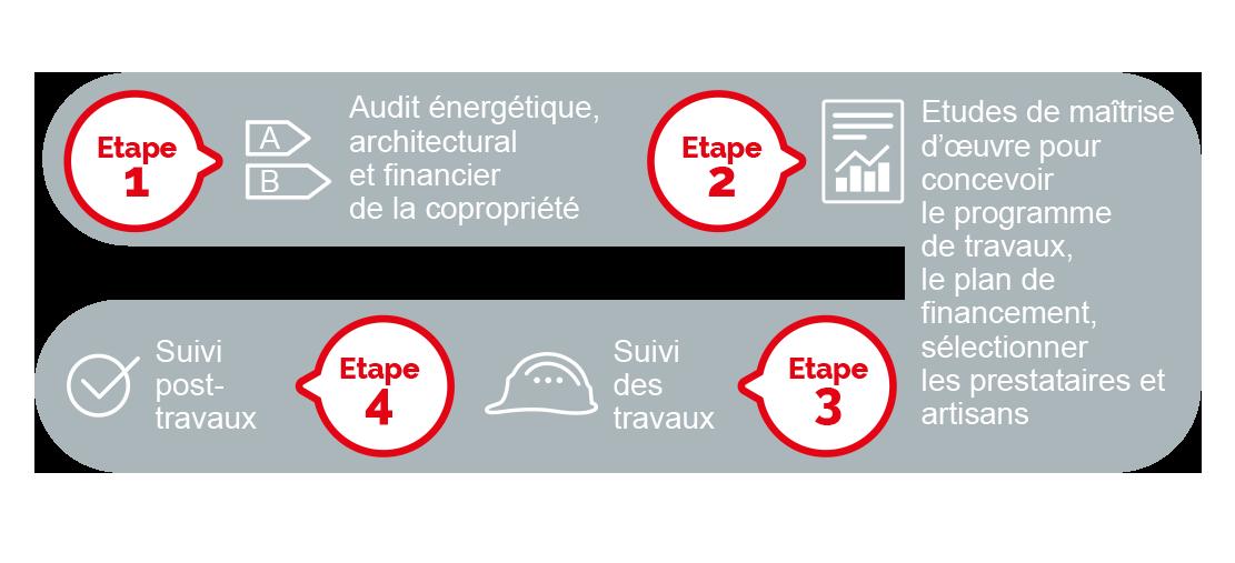 schema-audit-renovation-copropriete