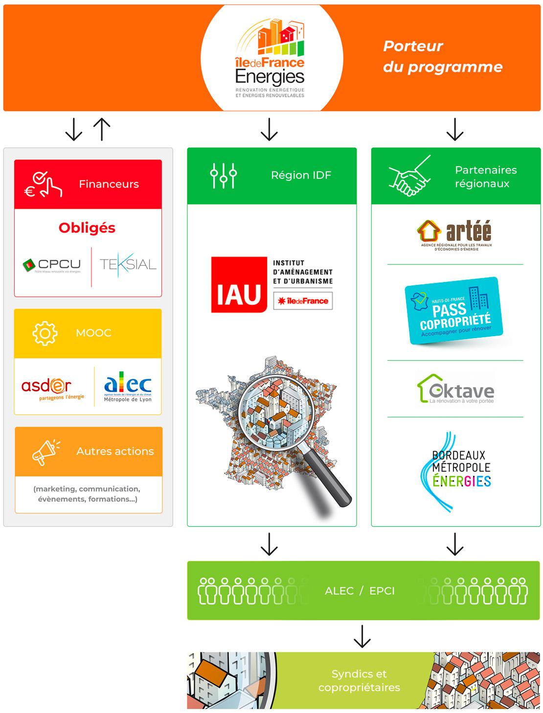iledefranceenergies-recif-partenaires